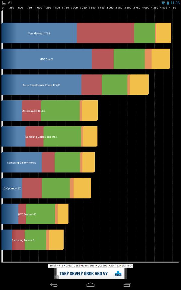 Google_Nexus_10_Quadrant