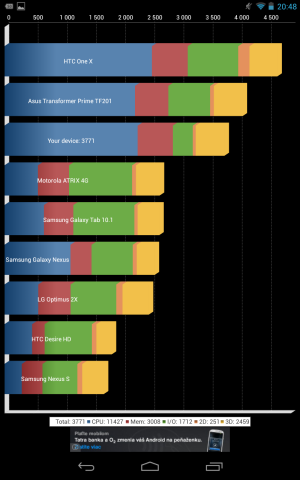 Google_Nexus_7_Quadrant
