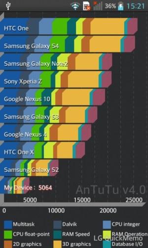 LG_L7_II_Antutu