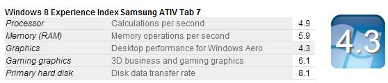Samsung Ativ Tab7-Index