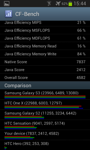 Samsung_Galaxy_SIII_mini_CF_Bench_02