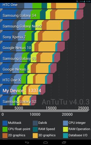 AnTuTu-Lenovo IdeaTab S6000