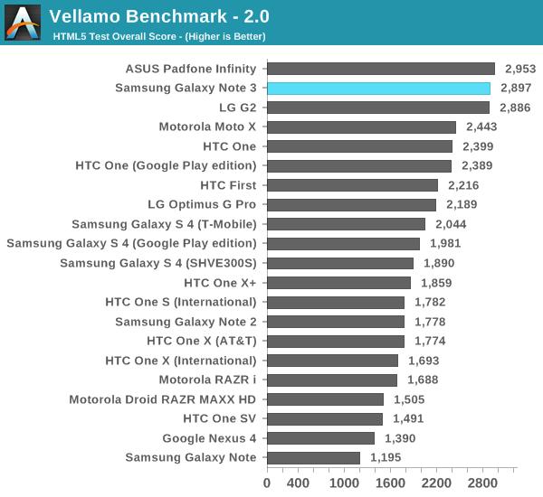 Vellamo Benchmark-2