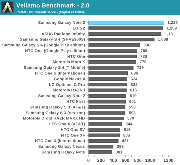 Vellamo Benchmark