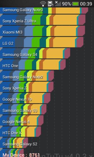 HTC One SV - AnTuTu 4.0.3