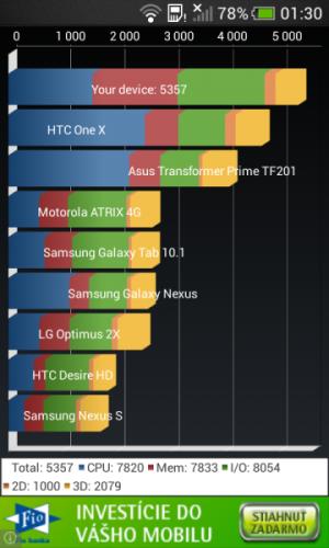 HTC One SV - Quadrant