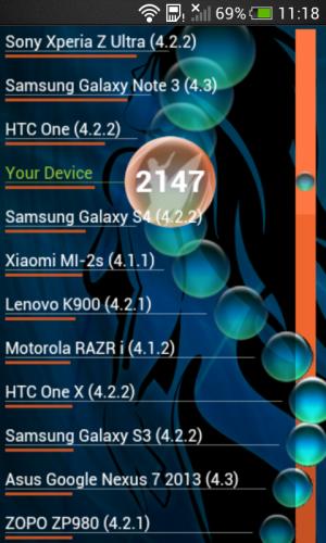 HTC One SV - Vellamo