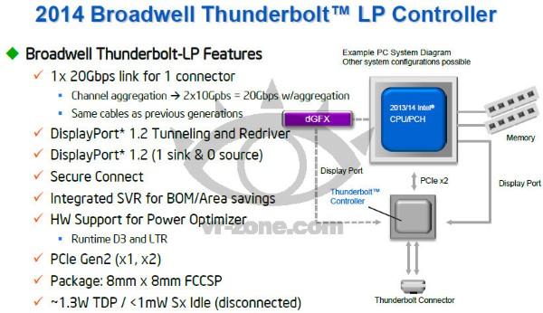 thunderbolt controller