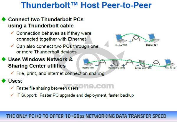 thunderbolt p2p