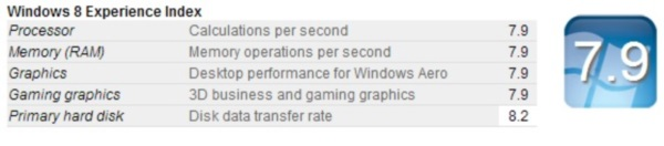 ASUS G750 - Windows 8 Experience Index
