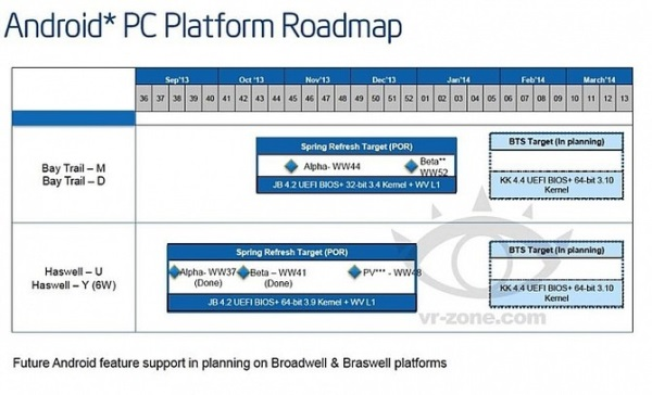 Android PC Platform Roadmap