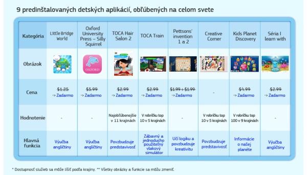Samsung Glaxy tab 3 Kids - aplikacie