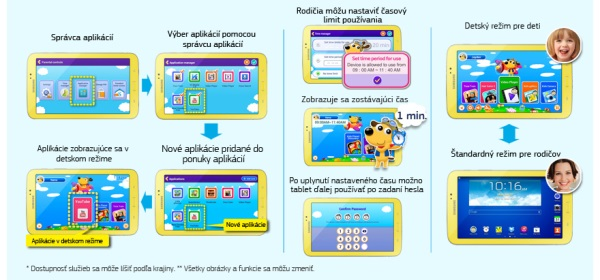 Samsung Glaxy tab 3 Kids - detske prostredie