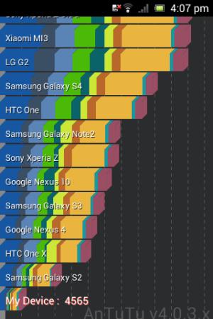 Sony Xperia E - AnTuTu 4.0.3.x
