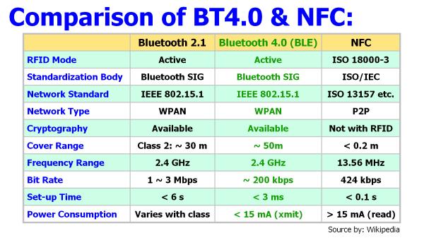 bluetooth porovnanie