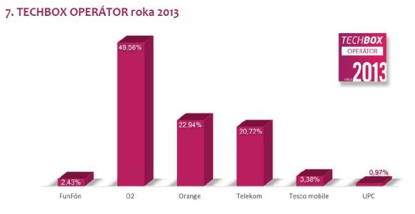 02_Techbox_roka_za rok_2013_graf