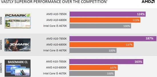 AMD APU Kaveri vs Intel 03