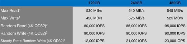 OCZ Vertex 460 tab