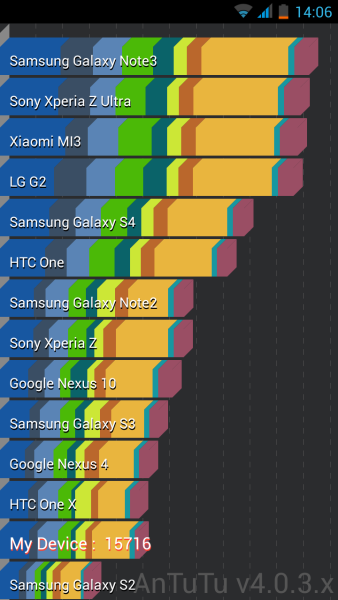 GSmart Sierra S1 - AnTuTu 4.0.3
