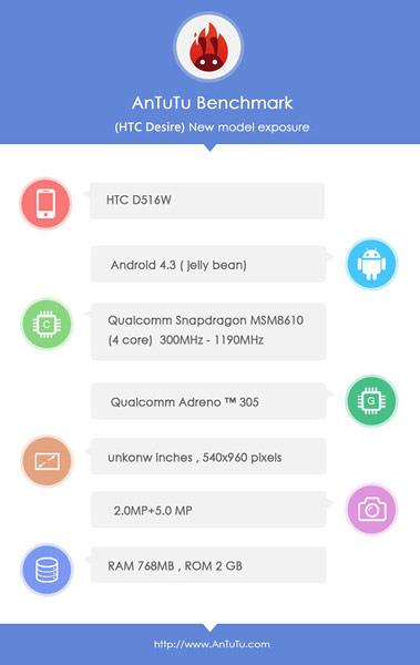 HTC D516