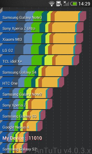 HTC Desire 200 - AnTuTu X