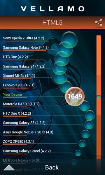 HTC Desire 200 - Vellamo