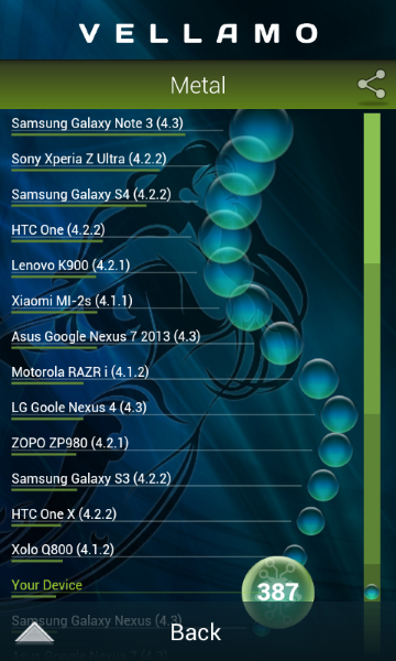 HTC Desire 200 - Vellamo2