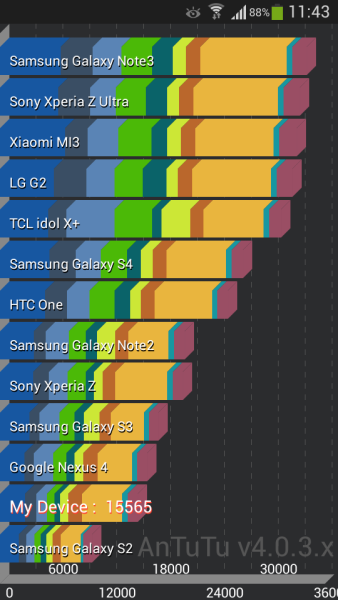 Samsung Galaxy S4 Zoom - AnTuTu 4.0.3x