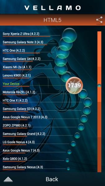 Samsung Galaxy S4 Zoom - Vellamo