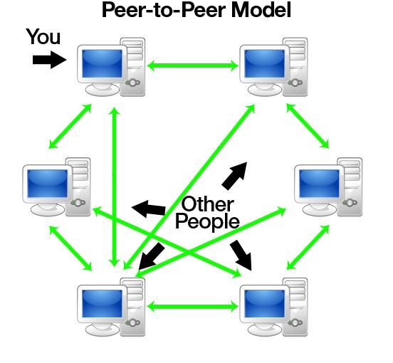 P2P_model