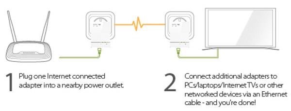 TP-Link TL-PA6010KIT-4