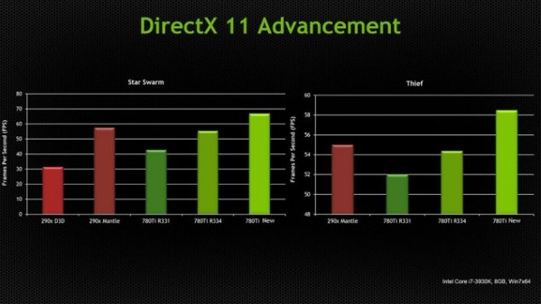 nVidia improvemets Dx11 II