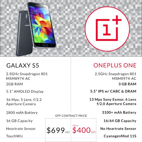Galaxy_S5_vs_OnePlus_One