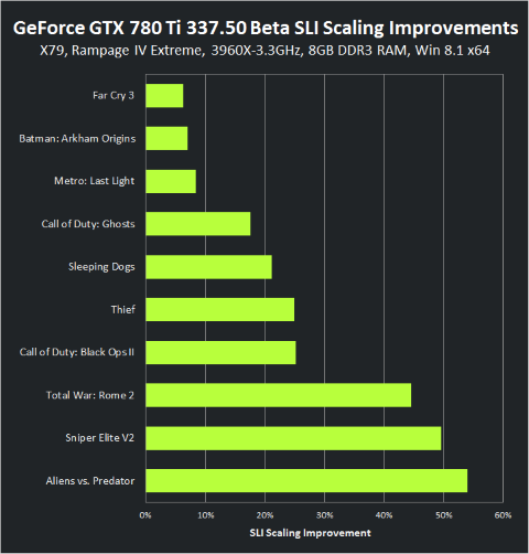 Geforce 337.50 Beta GTX780Ti SLI-scaling-improvements