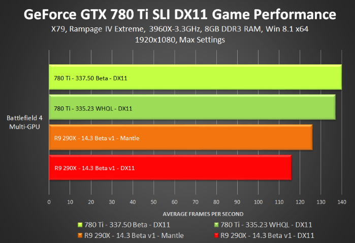 Geforce 337.50 Beta GTX780Ti -directx-11-sli-game-performance