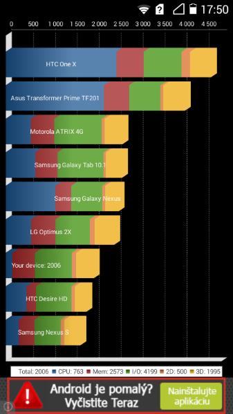 Huawei Acsend Y530-Quadrant