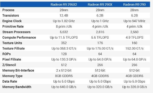 R9 295X2 specs