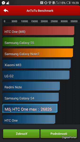 HTC One Max Antutu Benchmark I
