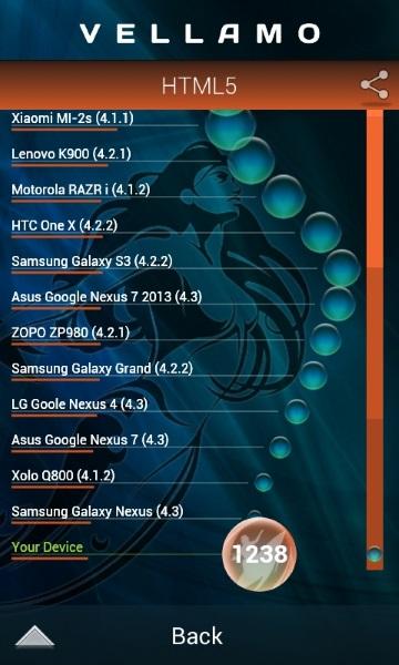 Huawei Ascend Y330-Vellamo
