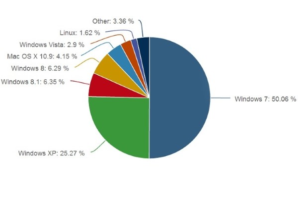 Marketshare Windows