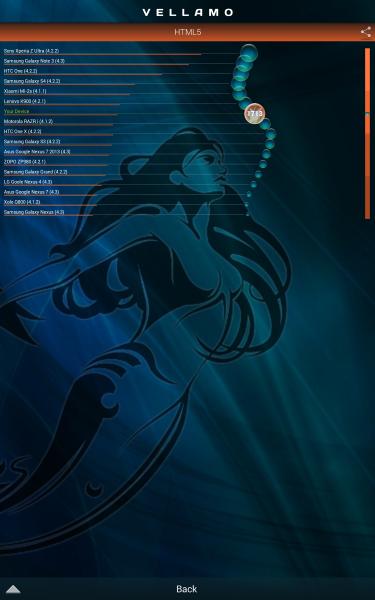 Samsung Galaxy Pro Tab 8.4-Vellamo