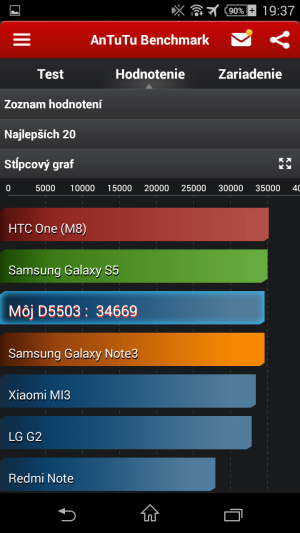 Sony_Xperia_Z1_Compact_Antutu Benchmark 03