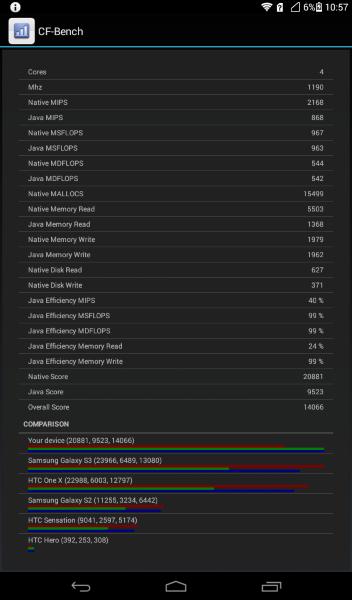 Huawei MediaPad 7 Youngh 2-CF Bench