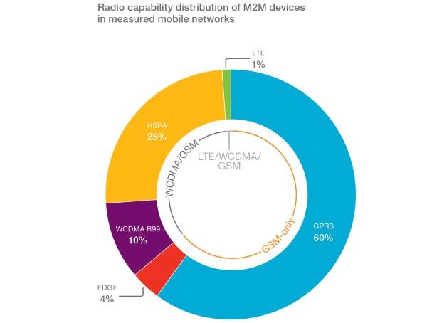 Rozdelenie M2M zariadeni technologicka kompatibilita