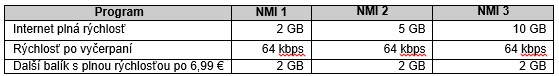 Telekom LTE zmeny 02