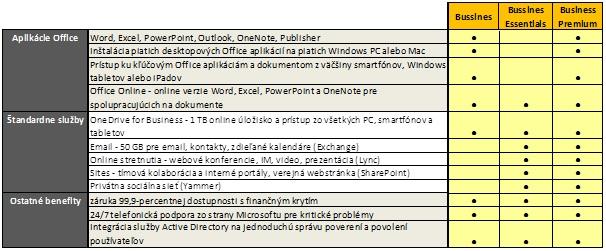 Office 365 balicky