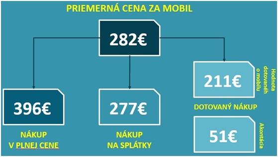 Priemerna cena za mobil