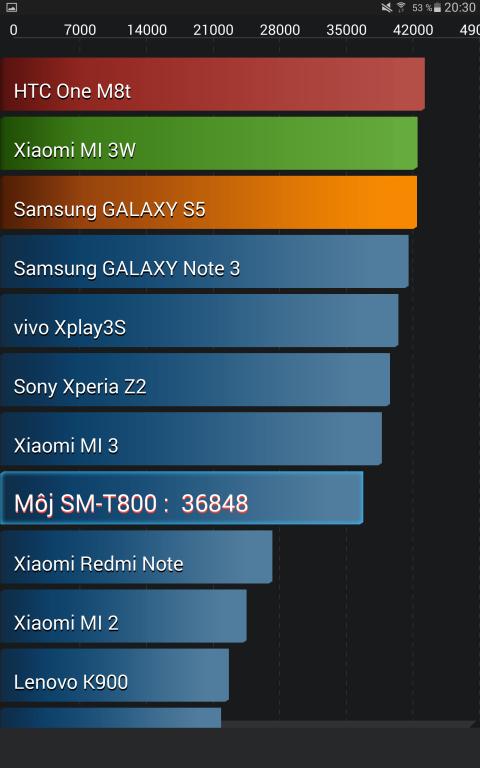 Samsung Galaxy Tab S 10.5 AntutuBenchmark_03