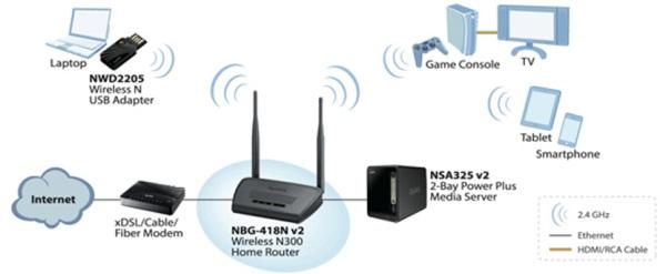 ZyXEL NBG-418N v2 komunikacia