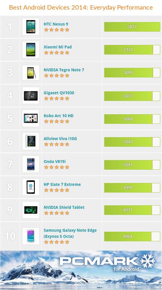 Najlepsie Android zariadenia 2014 02